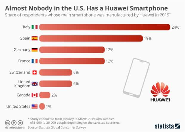 Huawei users, credit: Statista