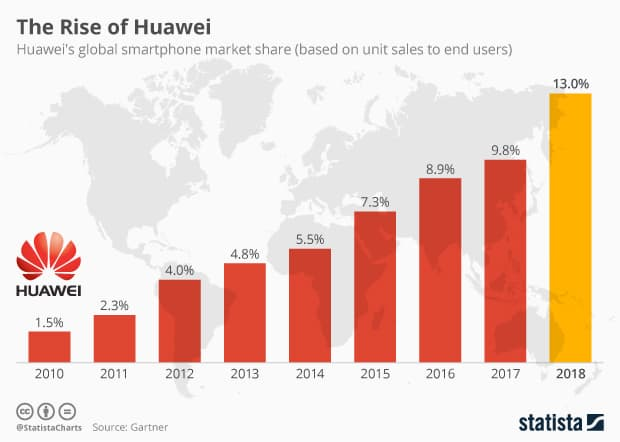 The Rise of Huawei globally, source: Statista